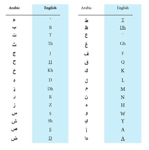 Transliteration aicp australia writing the arabic letters with english transliteration expocarfo Choice Image